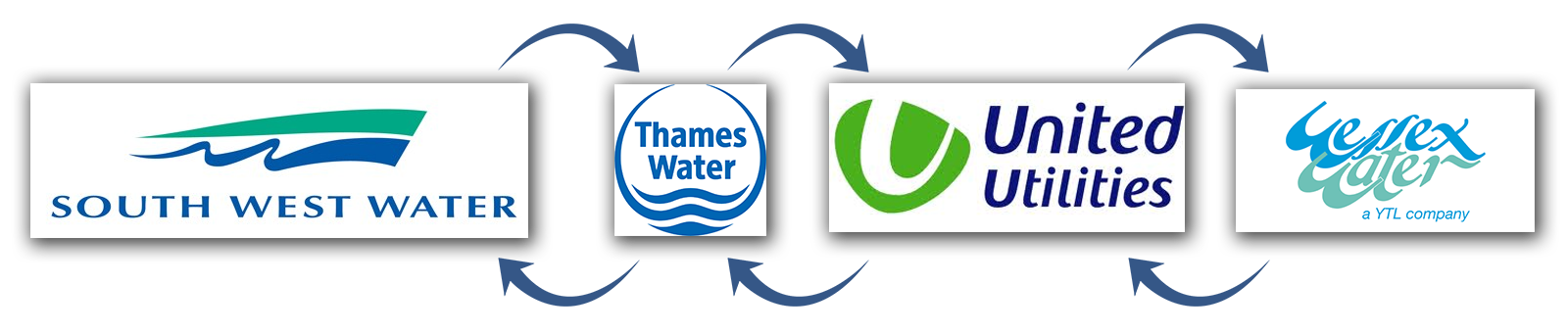 Switching water supplier in the UK, change water provider,
