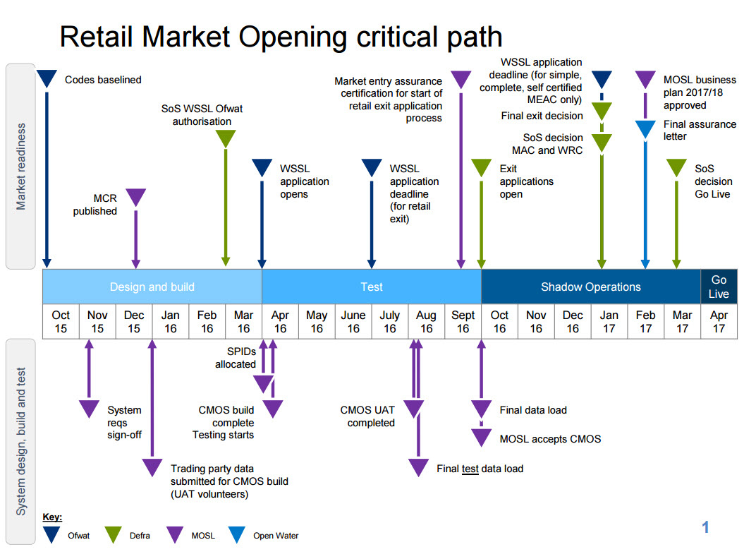 Retail Market Opening critical path